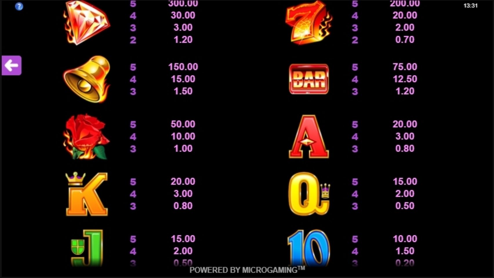 Info of Burning Desire Slot Game by Microgaming
